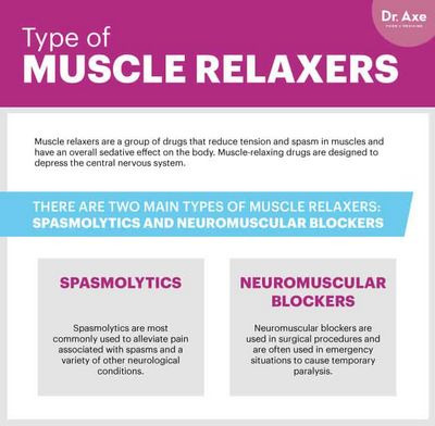 How Do Muscle Relaxants Work?