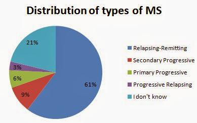 MS Symptoms - A Guide to Identifying the Main Symptoms